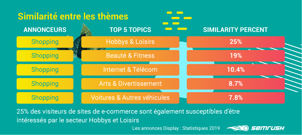 les themes GDN SEMrush
